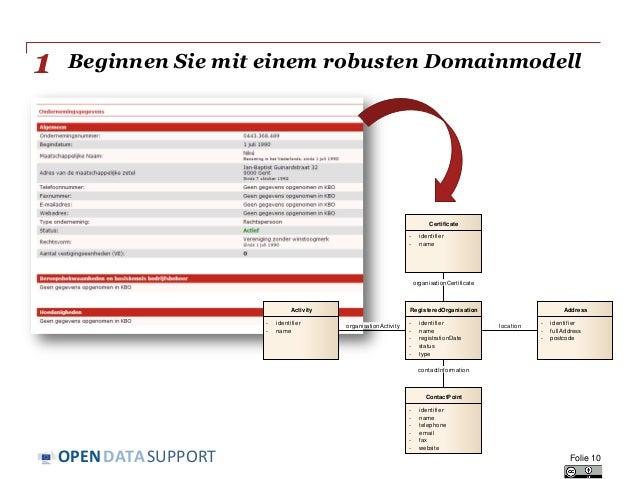 DATASUPPORTOPEN Beginnen Sie mit einem robusten Domainmodell Folie 10 1 class Domain Model RegisteredOrganisation - identi...