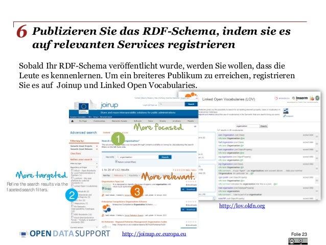 DATASUPPORTOPEN Publizieren Sie das RDF-Schema, indem sie es auf relevanten Services registrieren Sobald Ihr RDF-Schema ve...