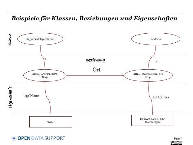 DATASUPPORTOPEN Folie 7 Beispiele für Klassen, Beziehungen und Eigenschaften http://.../org/217279 8119 Ort http://example...