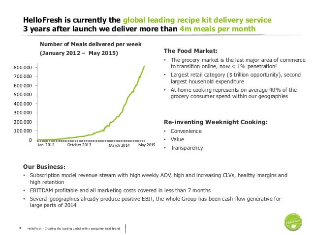HelloFresh - Creating the leading global online consumer food brand3 HelloFresh is currently the global leading recipe kit...
