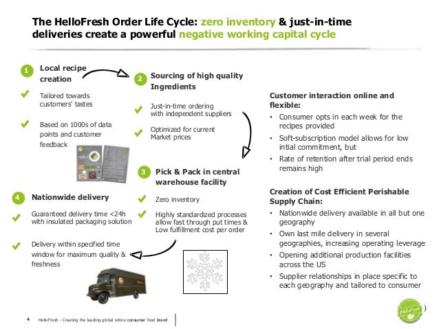 HelloFresh - Creating the leading global online consumer food brand4 The HelloFresh Order Life Cycle: zero inventory & jus...