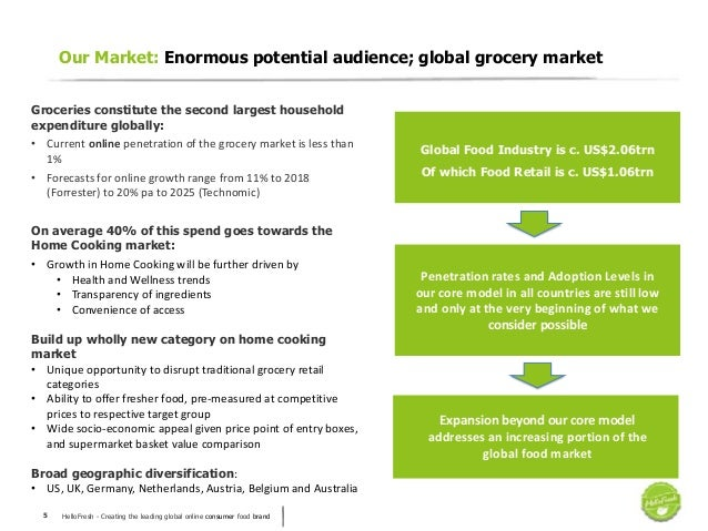 HelloFresh - Creating the leading global online consumer food brand5 Our Market: Enormous potential audience; global groce...