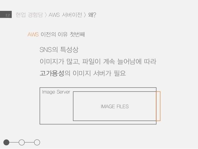 2.2 SNS의 특성상 이미지가 많고, 파일이 계속 늘어남에 따라 고가용성의 이미지 서버가 필요 AWS 이전의 이유 첫번째 Image Server IMAGE FILES 현업 경험담 > AWS 서버이전 > 왜?