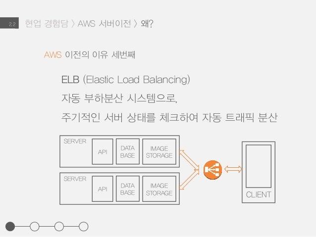 2.2 ELB (Elastic Load Balancing) 자동 부하분산 시스템으로, 주기적인 서버 상태를 체크하여 자동 트래픽 분산 AWS 이전의 이유 세번째 SERVER API DATA BASE IMAGE STORA...