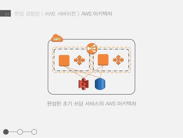 현업 경험담 > AWS 서버이전 > AWS 아키텍처2.2 완성된 초기 쓰담 서비스의 AWS 아키텍처