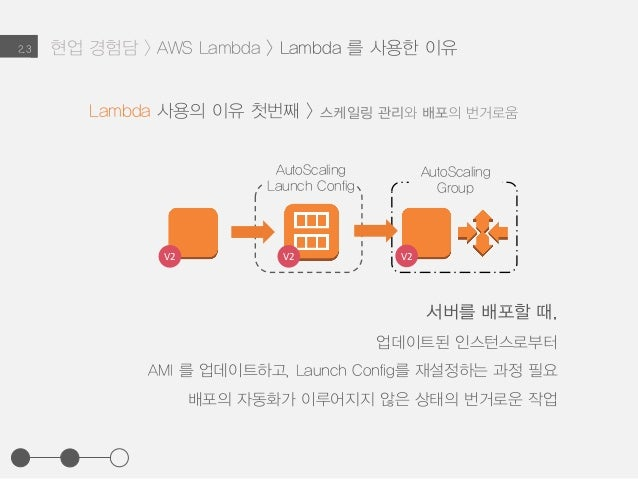 2.3 서버를 배포할 때, 업데이트된 인스턴스로부터 AMI 를 업데이트하고, Launch Config를 재설정하는 과정 필요 배포의 자동화가 이루어지지 않은 상태의 번거로운 작업 AutoScaling Launch Con...