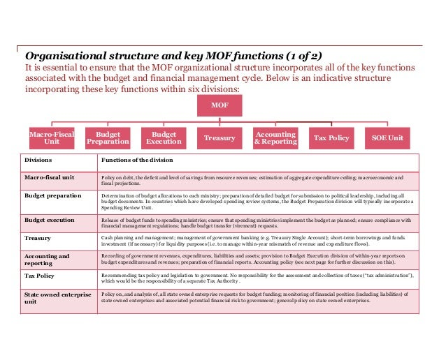 pwc organization structure Pricewaterhousecoopers public sector (pwc ps)  pwc ps utilizes a fully deployed process to embed learning throughout the organization  a matrix structure.