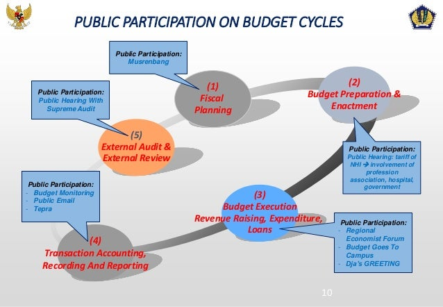 participative budget This study of participatory budgeting in england found that: • participatory budgeting was most effective when used in conjunction.
