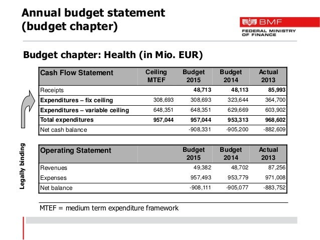 example of a budget