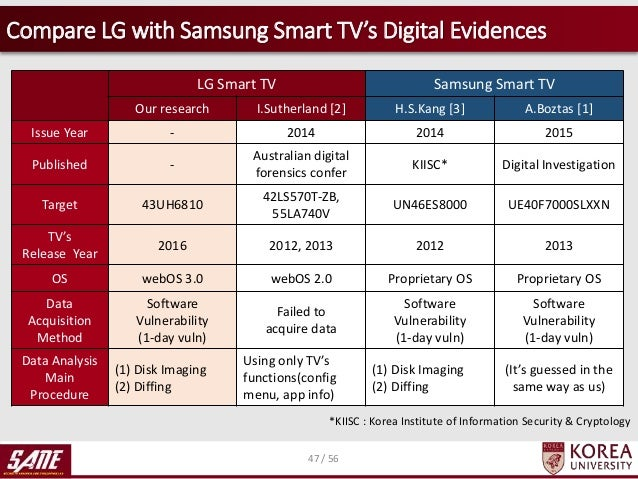 LG vs  Samsung Smart TV: Which Is Better for Tracking You