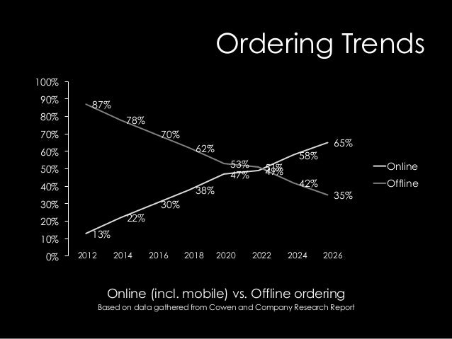 global delivery takeaway food market 2014 2018 The global fast food restaurants market research report includes: historical data and analysis for the key drivers of this industry a five-year forecast of the market and noted trends.