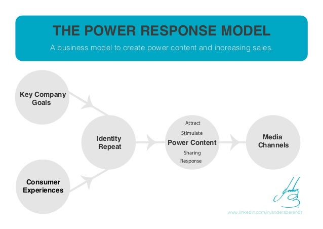 THE POWER RESPONSE MODEL www.linkedin.com/in/andersberendt Key Company Goals Identity Repeat Power Content Attract Stimula...