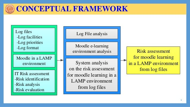Systems Analysis of Risk Assessment for Moodle Learning in a LAMP En – Risk Analysis Format