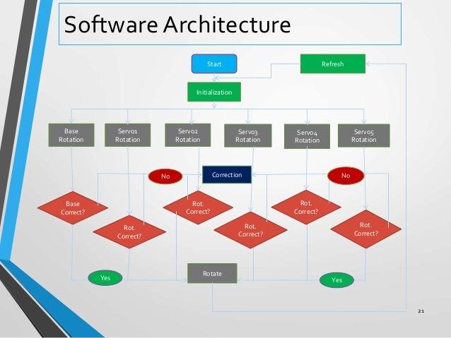 architecture powerpoint presentation - Monza berglauf-verband com