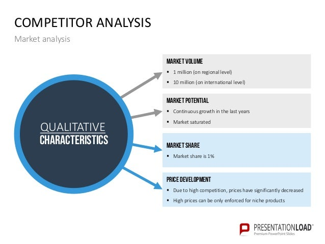 Competitive Analysis Template Business Framework Competitor
