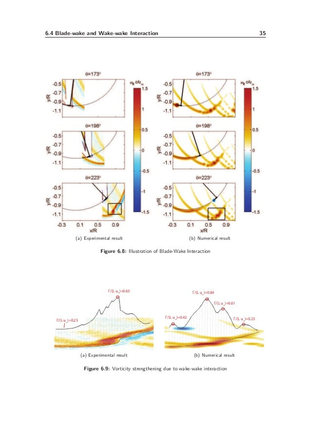 Aerodynamics of Vertical-axis Wind Turbines in Full-scale and Laboratory-scale Experiments