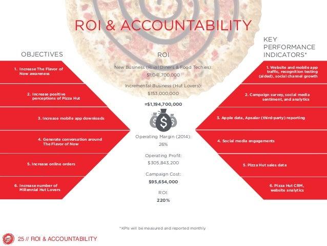 Domino's Pizza Financial Analysis