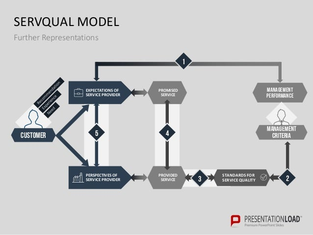 Gap Analysis PPT Slide Template