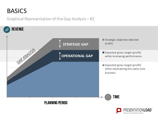 gap analysis ppt slide template, Presentation templates