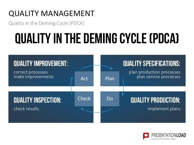 Quality auditing ppt slide template quality toneelgroepblik Images