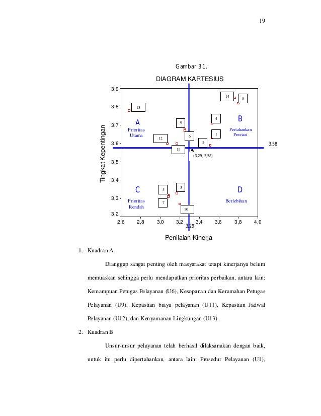D2 a004026 dinikretnowati diagram kartesius berikut ini 19 ccuart Images