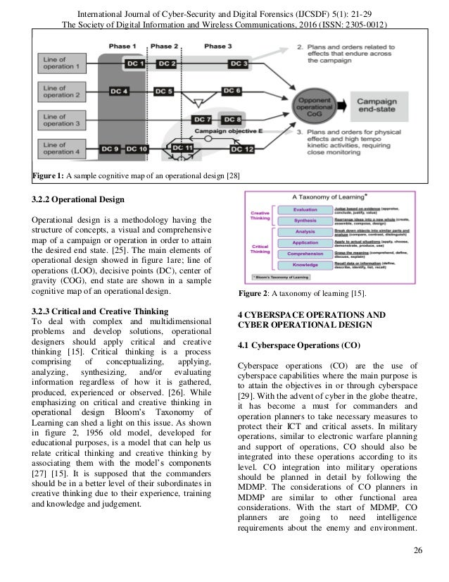 Figure 2: A taxonomy of learning [15]. Figure 1: A sample cognitive map of an operational design [28] 3.2.2 Operational De...