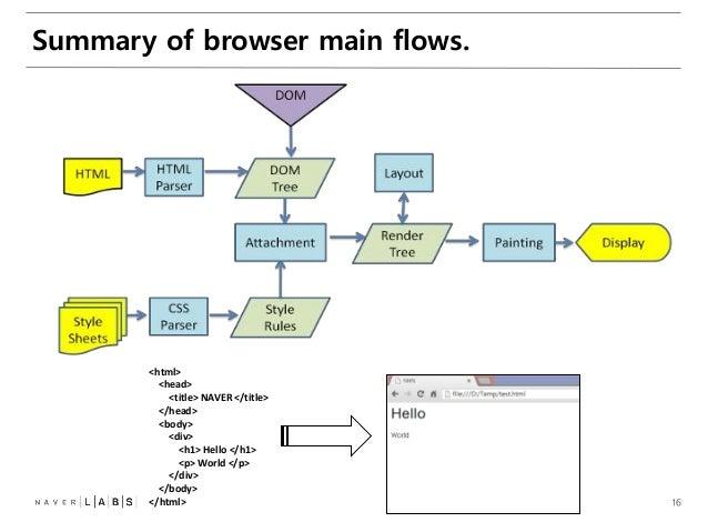 [D2 campus seminar]웹브라우저 엔진