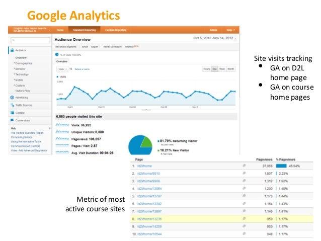 Google Analytics                            Site visits tracking                             •    GA on D2L               ...