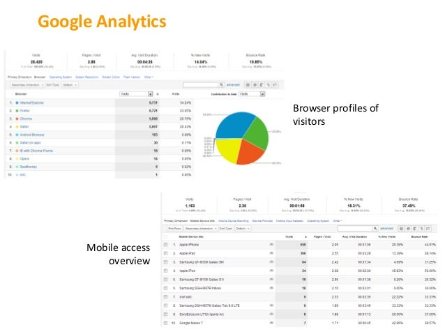 Google Analytics                      Browser profiles of                      visitors      Mobile access         overview
