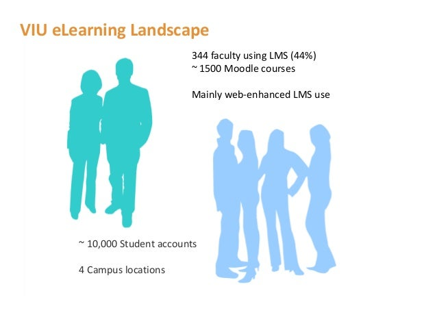 VIU eLearning Landscape                              344 faculty using LMS (44%)                              ~ 1500 Moodl...