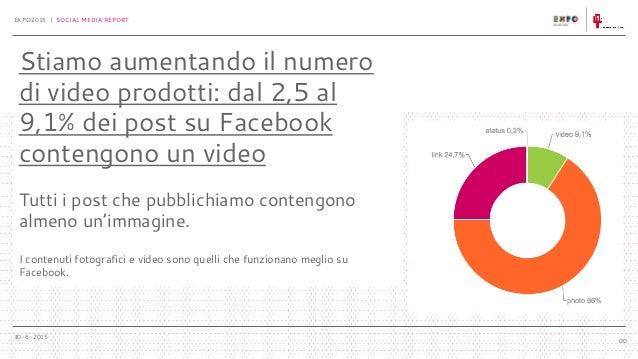 30-6-2015 EXPO2015 | SOCIAL MEDIA REPORT 00 Stiamo aumentando il numero di video prodotti: dal 2,5 al 9,1% dei post su Fac...