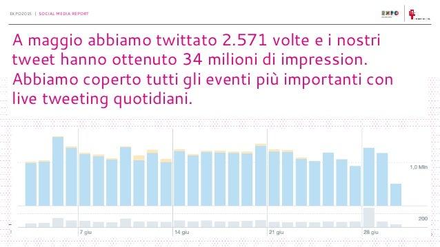30-6-2015 EXPO2015 | SOCIAL MEDIA REPORT 00 A maggio abbiamo twittato 2.571 volte e i nostri tweet hanno ottenuto 34 milio...