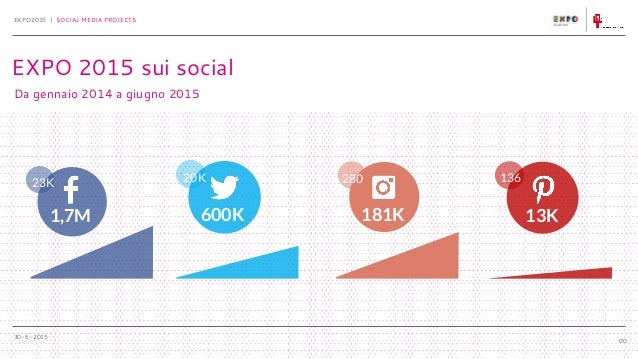30-6-2015 EXPO2015 | SOCIAL MEDIA PROJECTS 00 Da gennaio 2014 a giugno 2015 EXPO 2015 sui social 23K 1,7M 600K 20K 280 181...