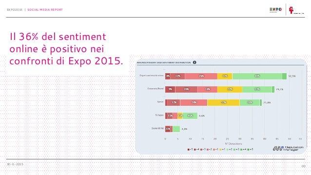 30-6-2015 EXPO2015 | SOCIAL MEDIA REPORT Il 36% del sentiment online è positivo nei confronti di Expo 2015. 00