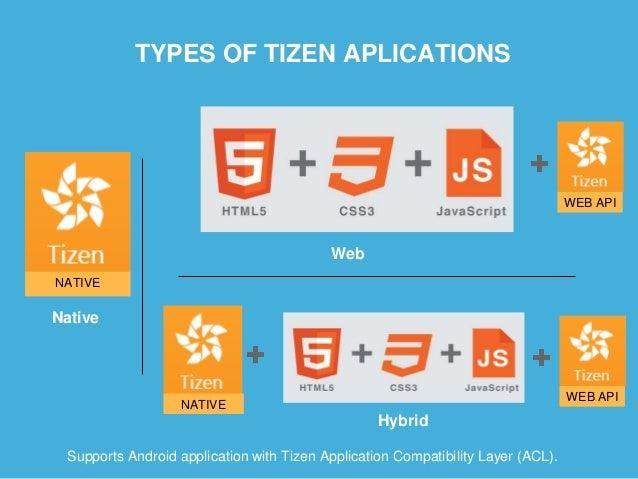TIZEN ARCHITECTURE Tizen Web Framework (HTML5 + Tizen Web API) Tizen Native Framework (C++ API) FrameworkCoreKernel Linux ...