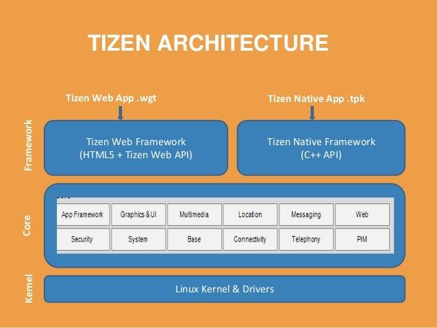 Web API = Standard HTML5 + Tizen Device API