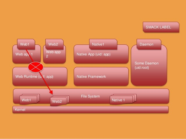 SMACK TERMS – Subject  Any Running Process (Have Smack Label) – Object  File, IPC, Sockets, Process – Access  Read (r),...