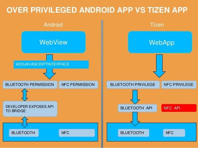 SCENARIO : XSS WebView BLUETOOTH Android Tizen WebApp DEVELOPER EXPOSES API TO BRIDGE BLUETOOTH PERMISSION ADDJAVASCRIPTIN...