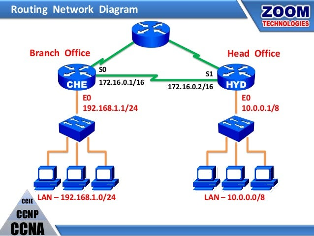 D31 ip routing routing network diagram ccuart Image collections