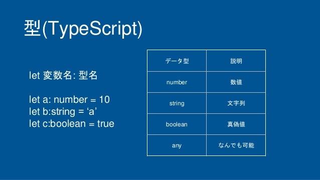 型(TypeScript) データ型 説明 number 数値 string 文字列 boolean 真偽値 any なんでも可能 let 変数名: 型名 let a: number = 10 let b:string = 'a' let c:...