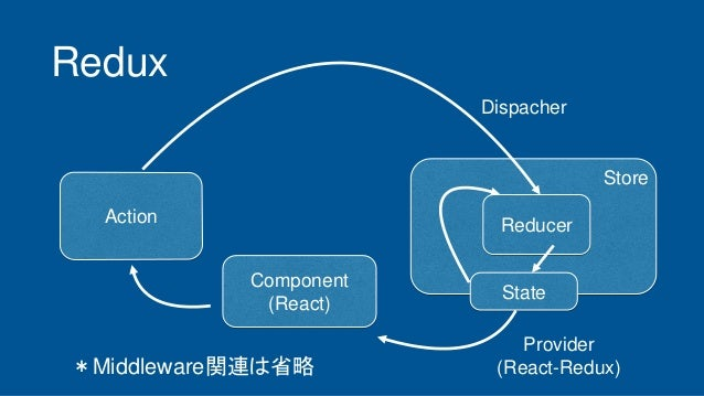 Redux Action Store Component (React) State Dispacher Reducer Provider (React-Redux)*Middleware関連は省略