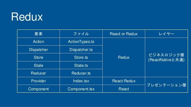 Redux 要素 ファイル React or Redux レイヤー Action ActionTypes.ts Redux ビジネスロジック層 (ReactNativeと共通) Dispatcher Dispatcher.ts Store St...