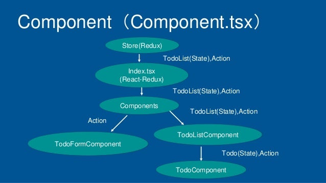 Component(Component.tsx) Components TodoFormComponent TodoListComponent TodoComponent Store(Redux) TodoList(State),Action ...