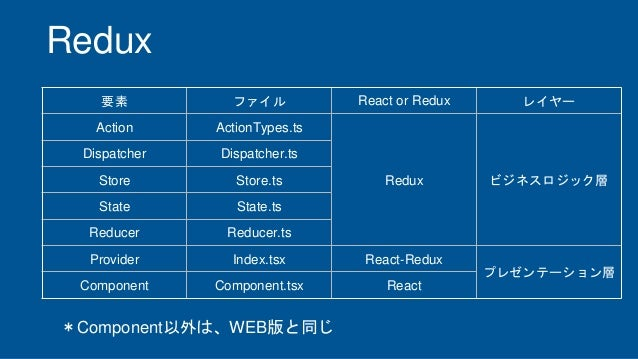 Redux 要素 ファイル React or Redux レイヤー Action ActionTypes.ts Redux ビジネスロジック層 Dispatcher Dispatcher.ts Store Store.ts State Stat...