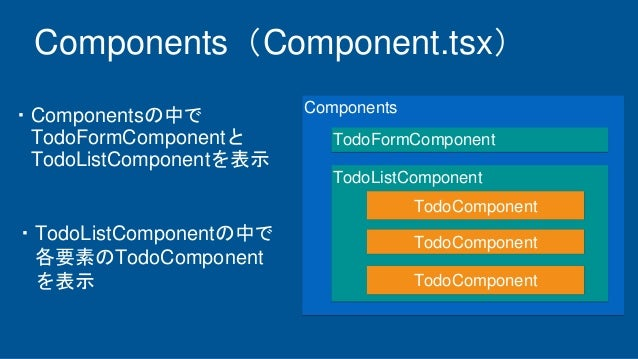 Components Components(Component.tsx) TodoListComponent TodoComponent TodoComponent TodoComponent TodoFormComponent ・Compon...
