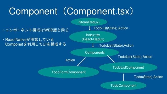 Component(Component.tsx) ・コンポーネント構成はWEB版と同じ ・ReactNativeが用意している Componetを利用してUIを構成する Components TodoFormComponent TodoList...