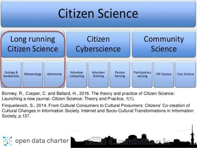 Bonney, R., Cooper, C. and Ballard, H., 2016. The theory and practice of Citizen Science: Launching a new journal. Citizen...