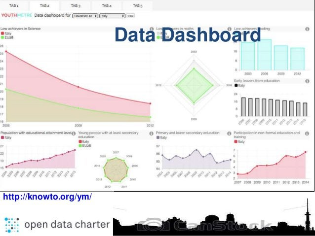 http://knowto.org/ym/ Data Dashboard