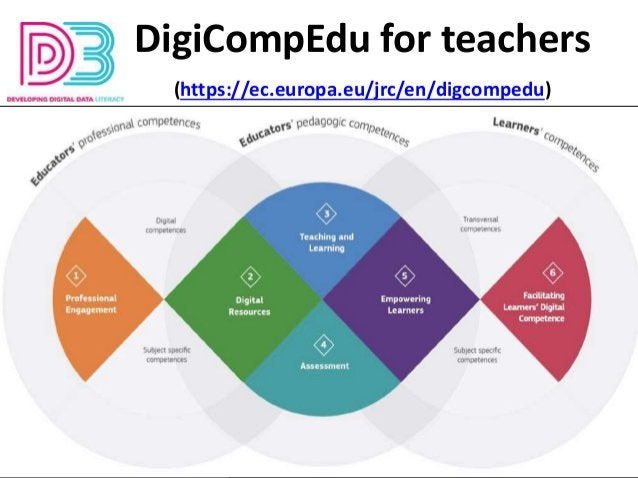 DigiCompEdu for teachers (https://ec.europa.eu/jrc/en/digcompedu)