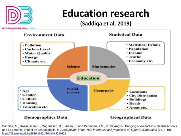Education research (Saddiqa et al. 2019) Saddiqa, M., Rasmussen, L., Magnussen, R., Larsen, B. and Pedersen, J.M., 2019, A...